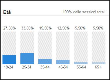 statistiche-eta