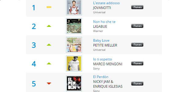 classifica earone 7 agosto 2015