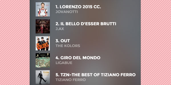 classifica fimi 28 agosto 2015