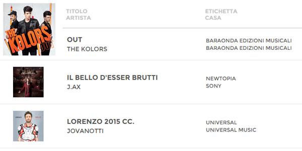 Classifica FIMI Album 31 luglio 2015: The Kolors stabili al primo posto